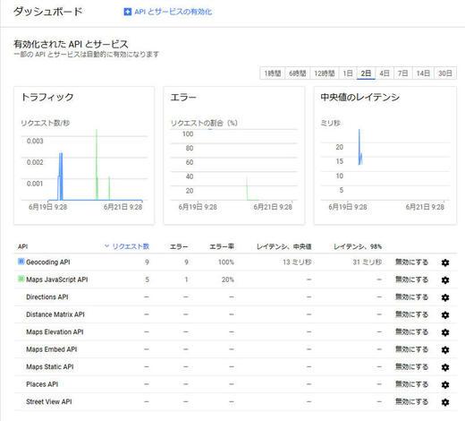 Google Cloud Platfromのダッシュボード