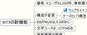 MT5最新情報