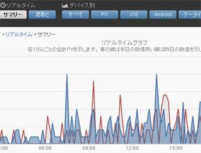 User Local スマートフォン解析のリアルタイムサマリー